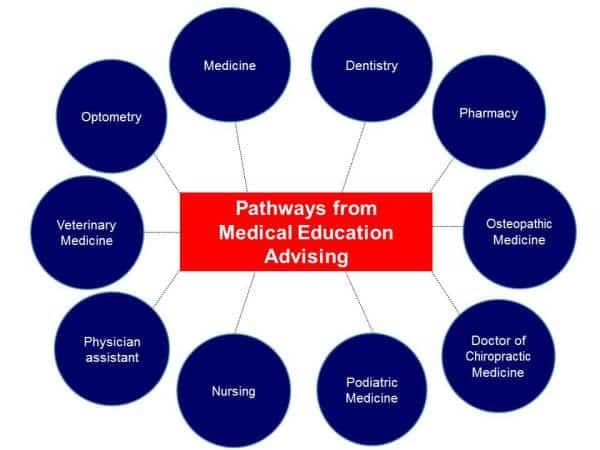 معرفی دوره MFP پیش دانشگاهی پزشکی